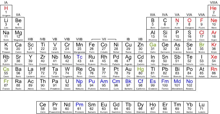 Numeri di ossidazione - Tavola periodica con numeri ossidazione ...