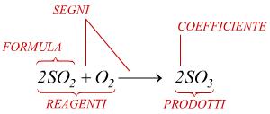 Reazioni chimiche e loro rappresentazione. Equazioni ...