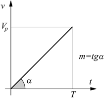 ADC conversione analogica - digitale