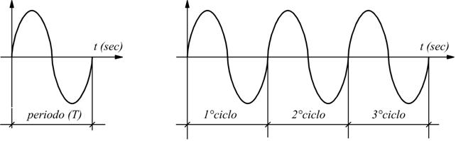 Il periodo e la frequenza - Zanichelli