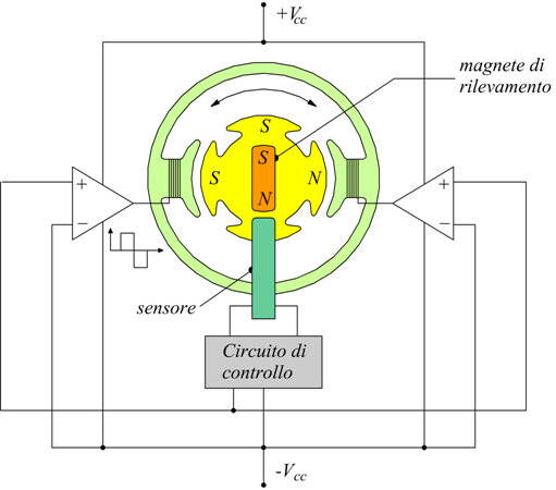 Schemi Avvolgimenti Motori Elettrici : Motore brushless e passo