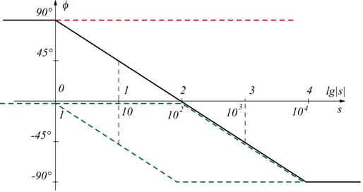 Diagramma Di Bode Per Una Funzione Di Trasferimento
