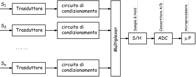 Sensori E Trasduttori